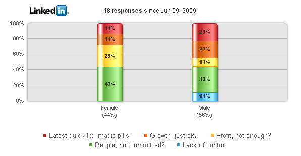 Poll by Gender