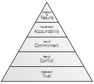 Patrick Lencioni's Dysfunction Pyramid (2005)